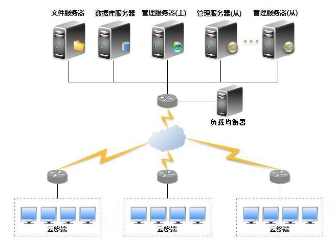 云终端系统